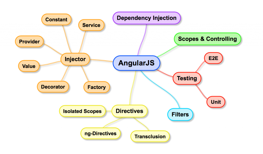 AngularJS concept overview graphic
