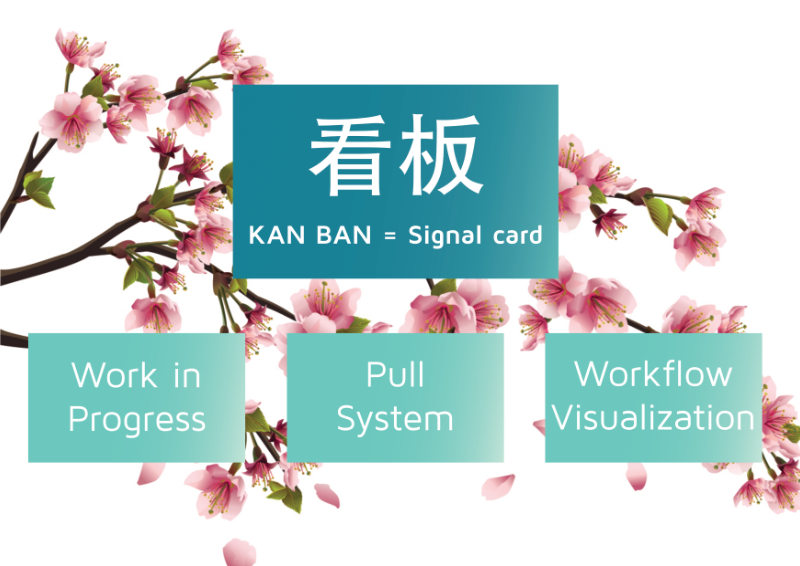 Kanban Method Header Graphic