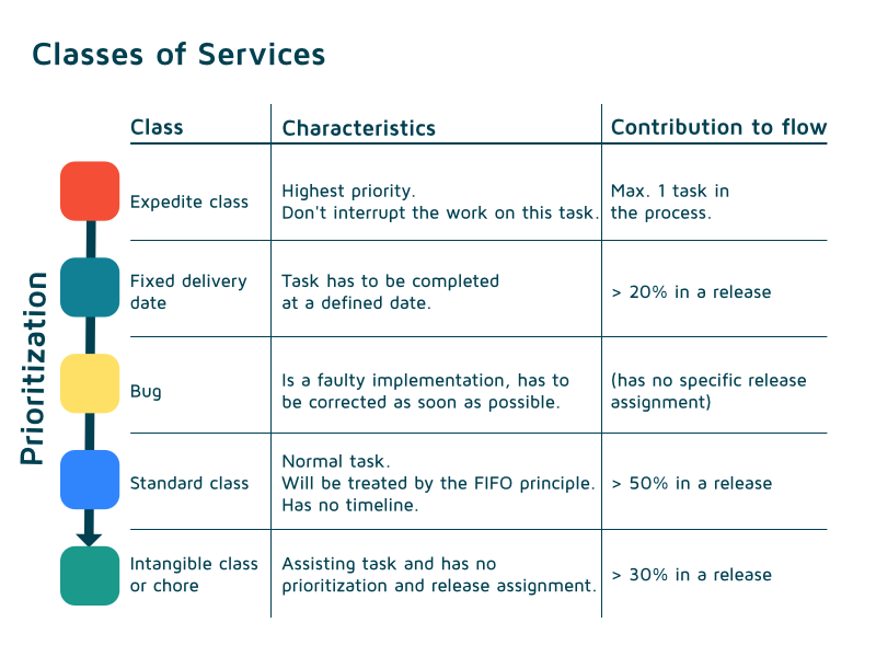 Kanban Classes of Services table